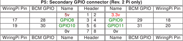 Pins wiring pi gpio2 greentooth Image collections